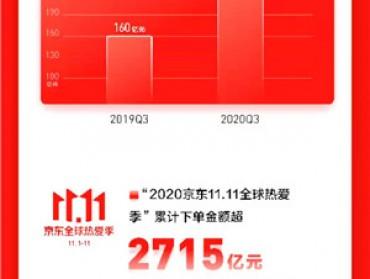 京东三季度财报:年用户增长超1亿,疫情以来净增6万员工