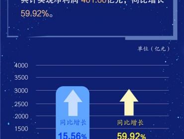 科创板成绩单:圣湘生物、东方生物、之江生物营收增速位列前三