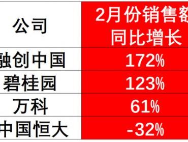 春节新房销售火爆,融创、碧桂园销售额翻倍,万科增长61%