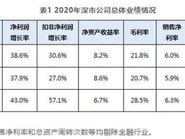 深交所:2020年深市公司营业总收入14.8万亿元,万科、潍柴动力、格力电器、比亚迪等18家公司收入超千亿