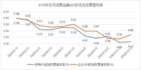 消费金融ABS强势归来,2019或继续强劲回升