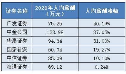 十大券商薪酬是金融业6倍,中金公司人均年薪超百万,普通员工超20万