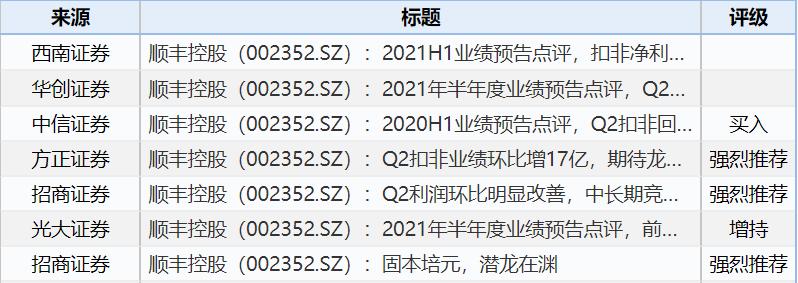 """顺丰控股少赚了30亿,净利润下降8成,券商仍""""强烈推荐""""""""买入"""""""