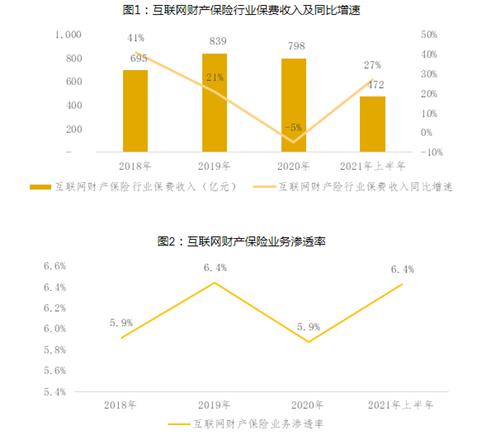 中保协报告:上半年互联网财险规模呈恢复性增长,众安保险、泰康在线和人保财险三家市占率达44%